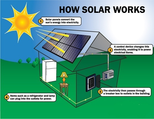 Schematic of How Solar Energy Works