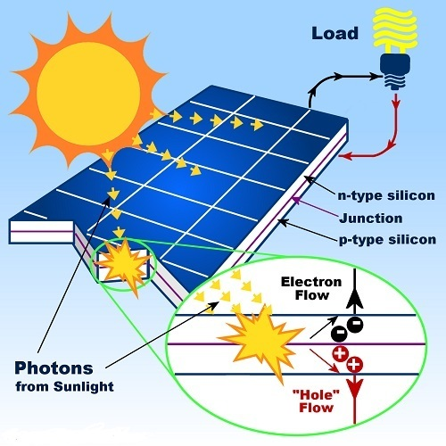 Schematic of Solar Power